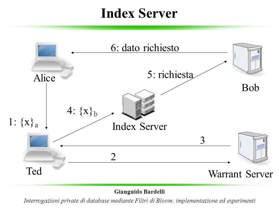 Index Server 6: dato richiesto 5: richiesta Alice Bob 4: {x}b 1: {x}a