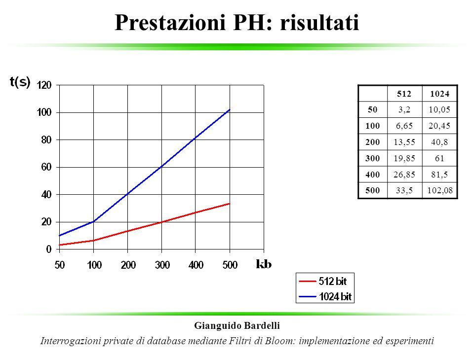 Prestazioni PH: risultati