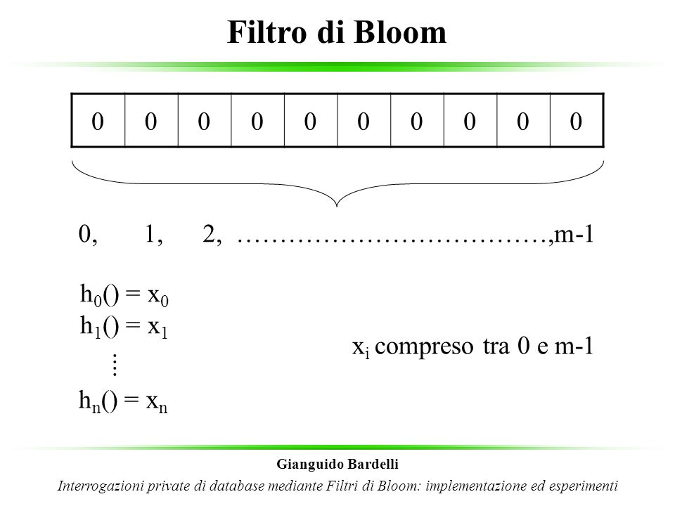 Filtro di Bloom 0, 1, 2, ………………………………,m-1 h0() = x0 h1() = x1