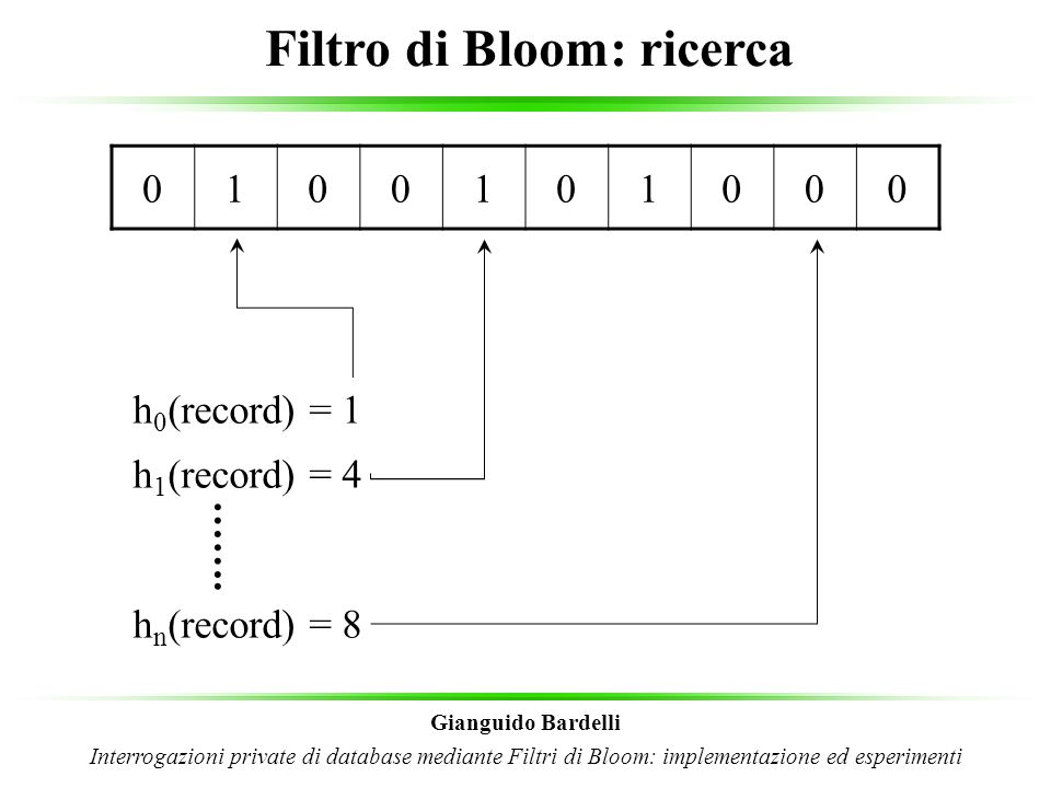 Filtro di Bloom: ricerca