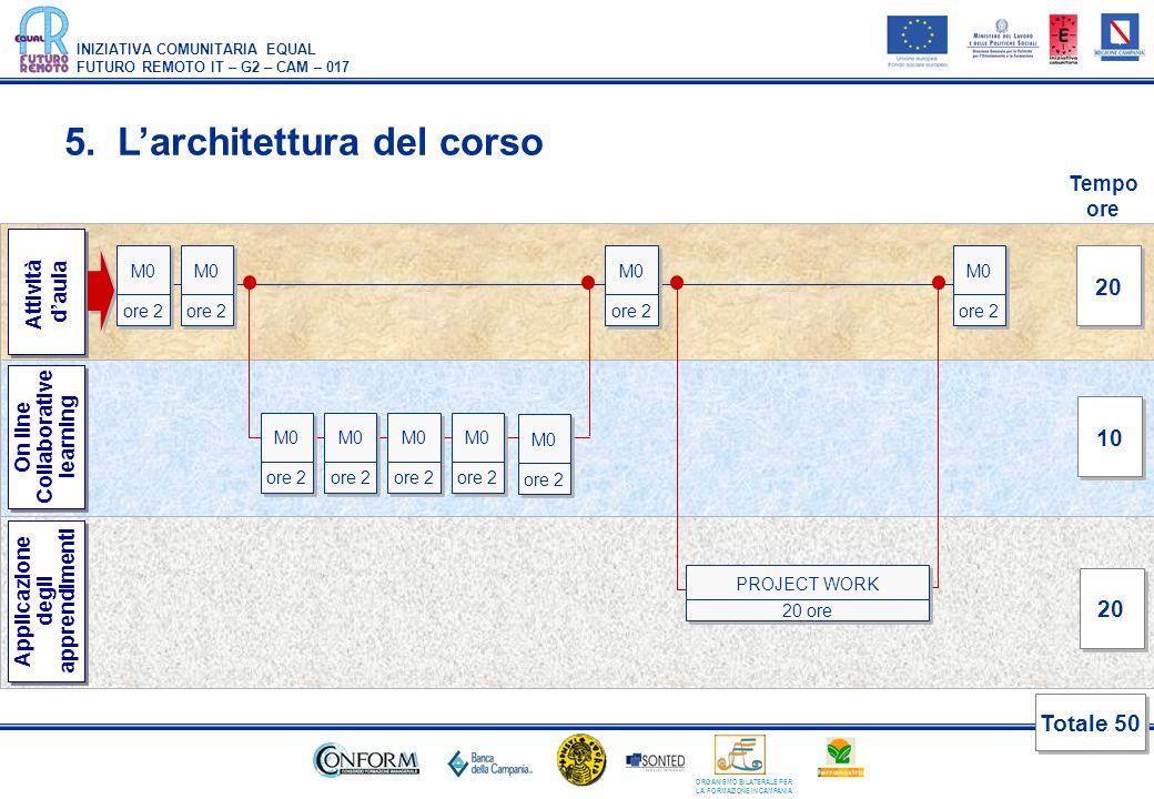 5. L'architettura del corso