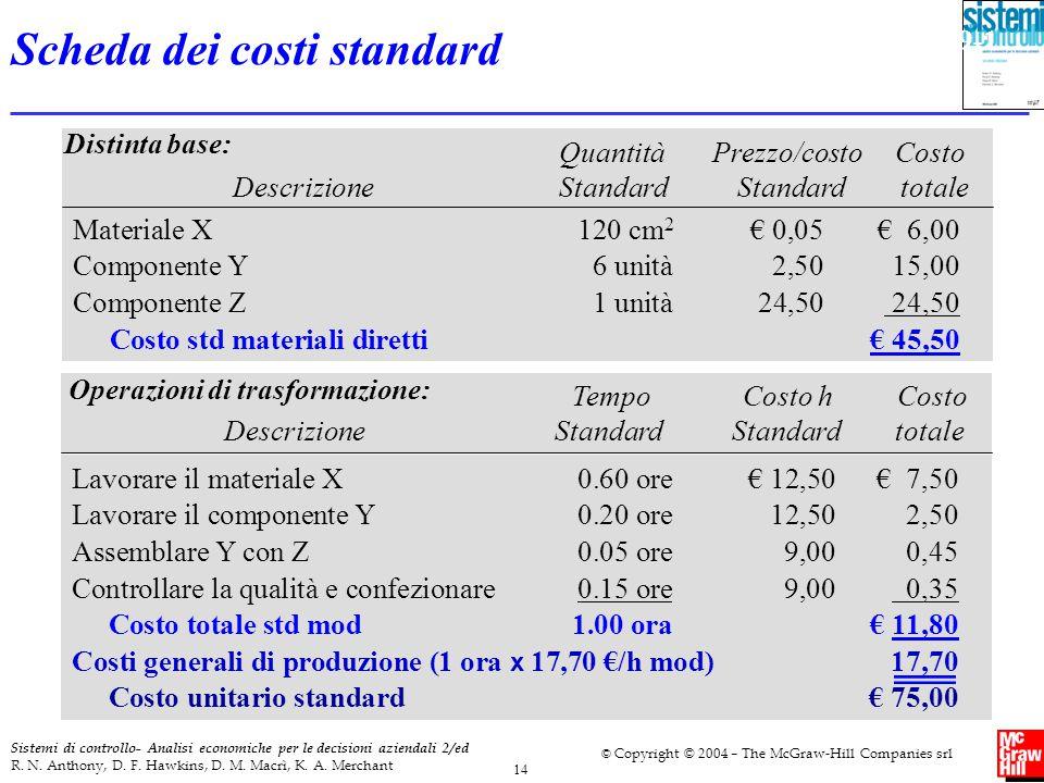 Scheda dei costi standard