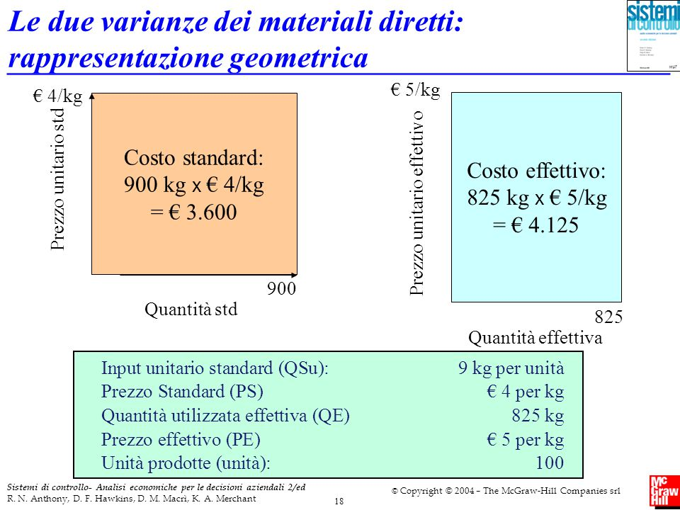 Le due varianze dei materiali diretti: rappresentazione geometrica