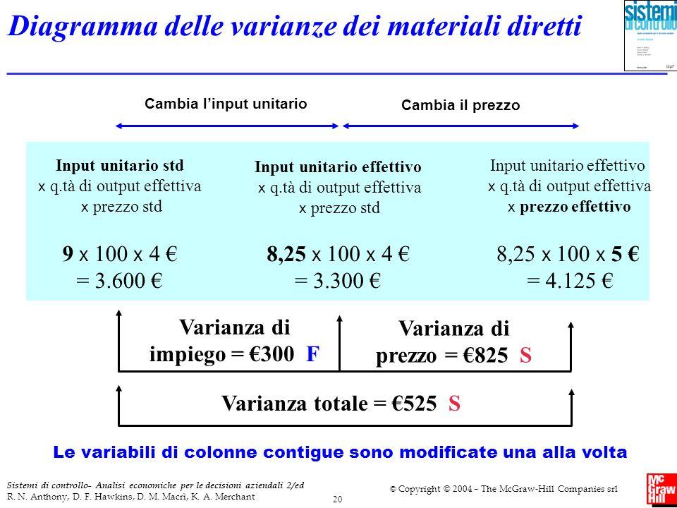 Diagramma delle varianze dei materiali diretti