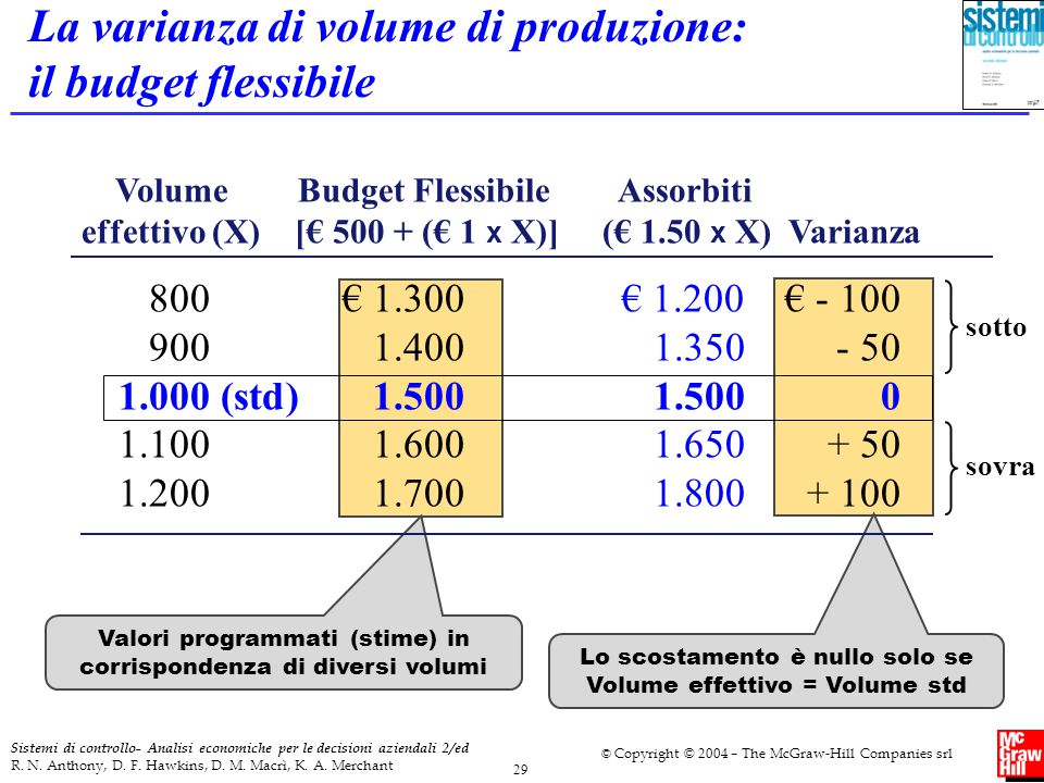 La varianza di volume di produzione: il budget flessibile