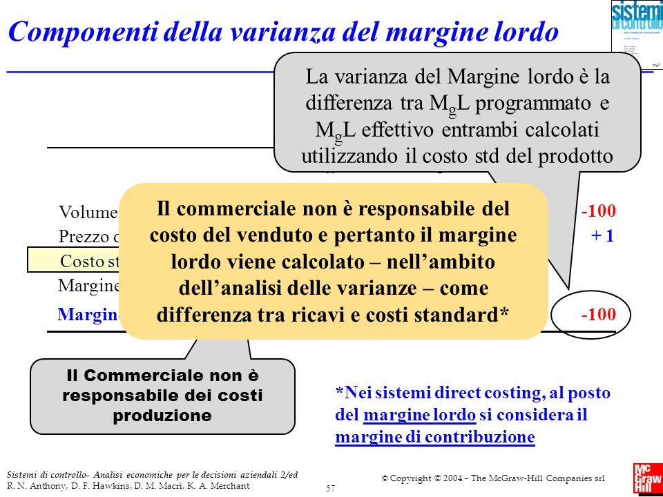 Componenti della varianza del margine lordo
