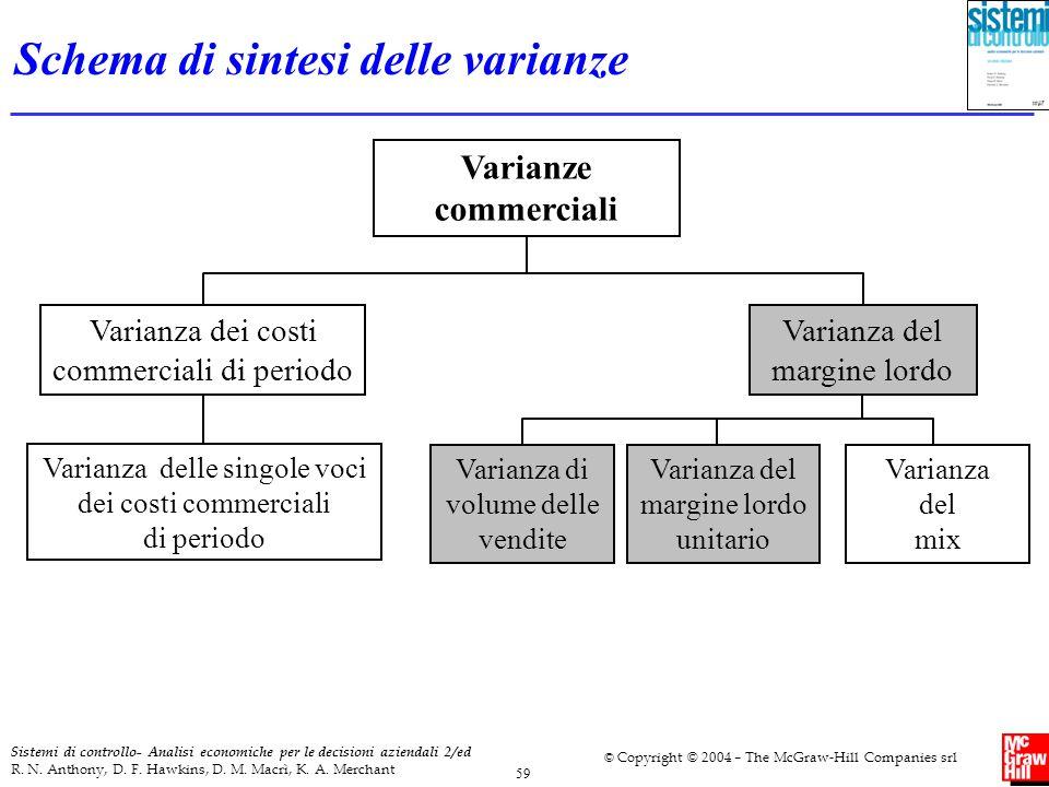 Schema di sintesi delle varianze