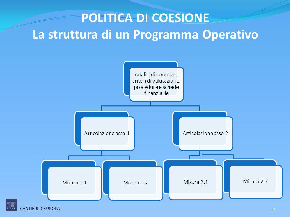 POLITICA DI COESIONE La struttura di un Programma Operativo