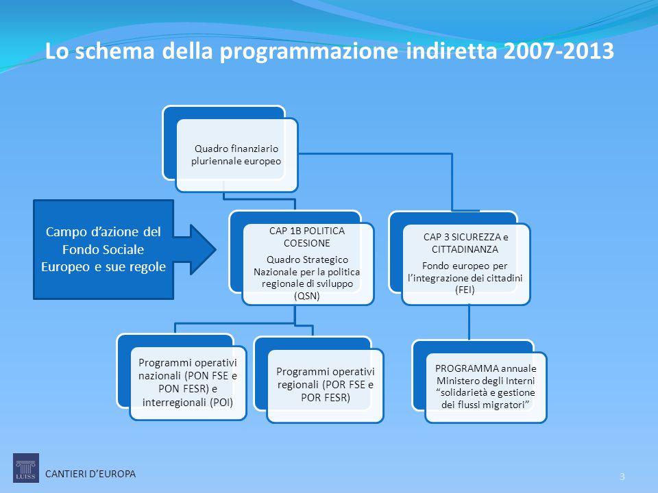 Lo schema della programmazione indiretta 2007-2013