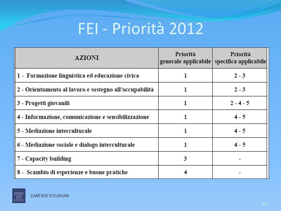 FEI - Priorità 2012 CANTIERI D'EUROPA