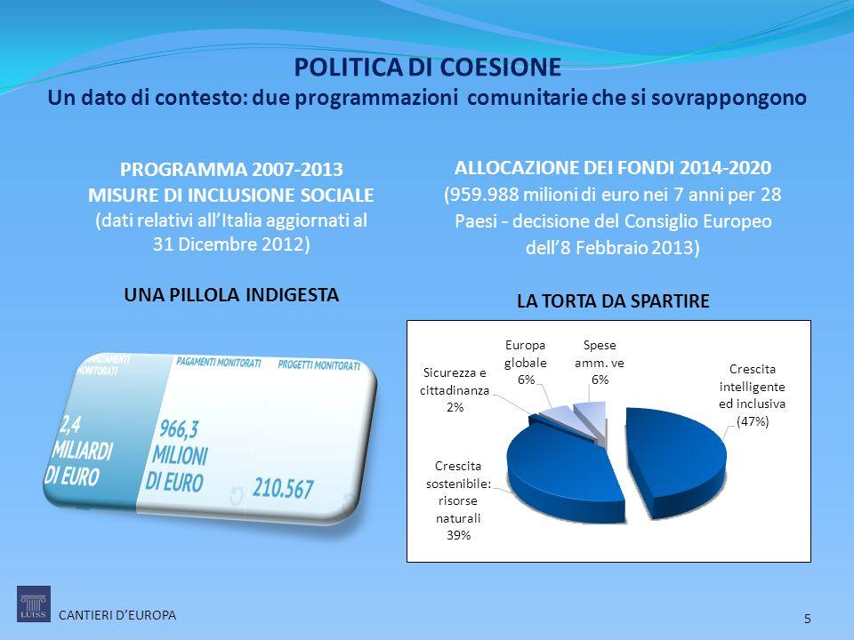 MISURE DI INCLUSIONE SOCIALE ALLOCAZIONE DEI FONDI 2014-2020