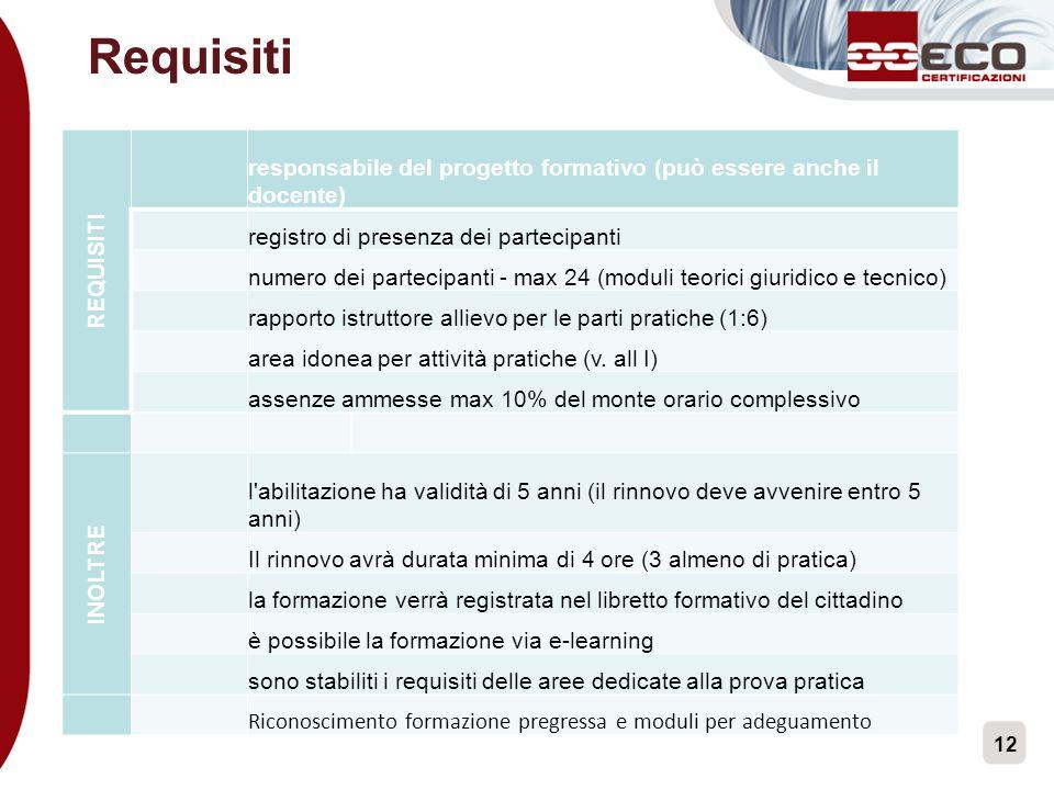 Requisiti REQUISITI. responsabile del progetto formativo (può essere anche il docente) registro di presenza dei partecipanti.