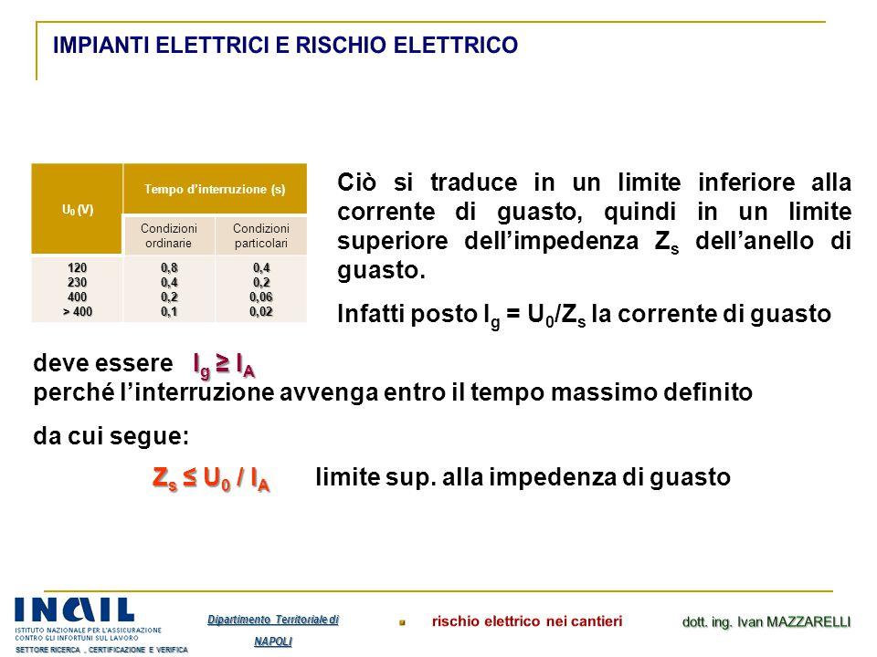 Zs ≤ U0 / IA limite sup. alla impedenza di guasto