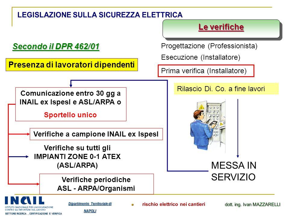 MESSA IN SERVIZIO Le verifiche Secondo il DPR 462/01