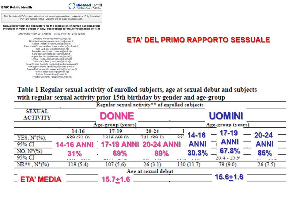DONNE UOMINI ETA' DEL PRIMO RAPPORTO SESSUALE 14-16 ANNI 31%