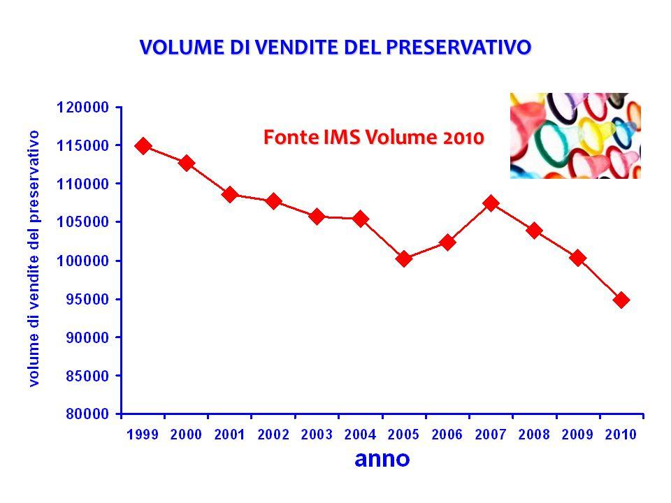 VOLUME DI VENDITE DEL PRESERVATIVO