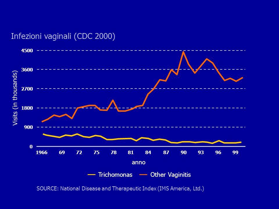 Infezioni vaginali (CDC 2000)