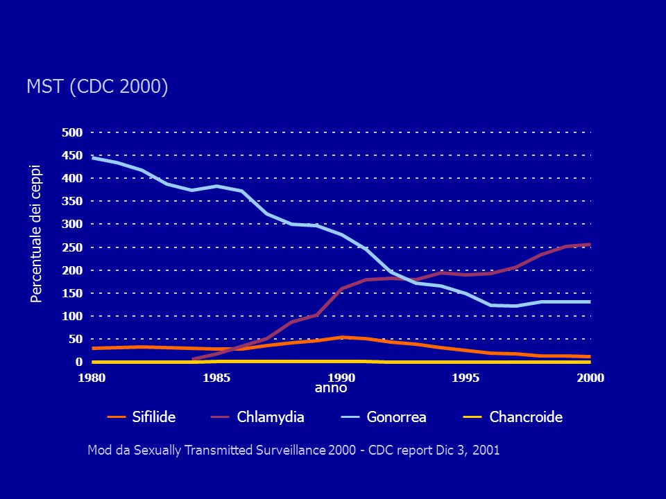 MST (CDC 2000) Percentuale dei ceppi anno Sifilide Chlamydia Gonorrea
