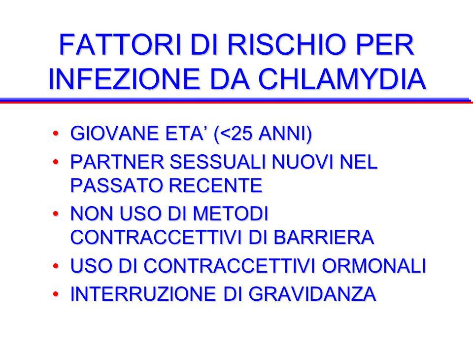 FATTORI DI RISCHIO PER INFEZIONE DA CHLAMYDIA