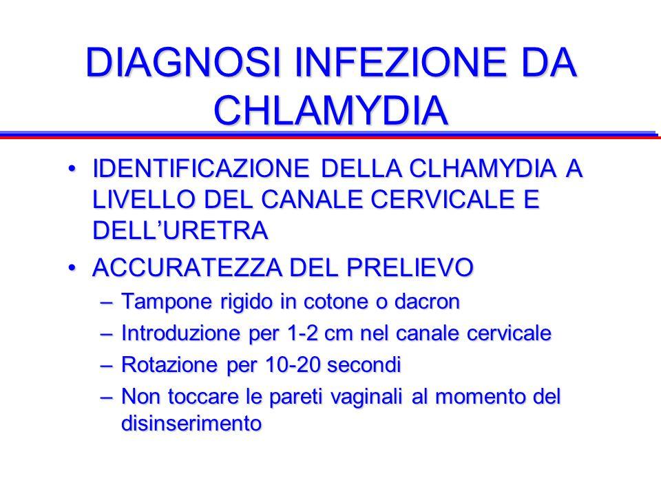 DIAGNOSI INFEZIONE DA CHLAMYDIA