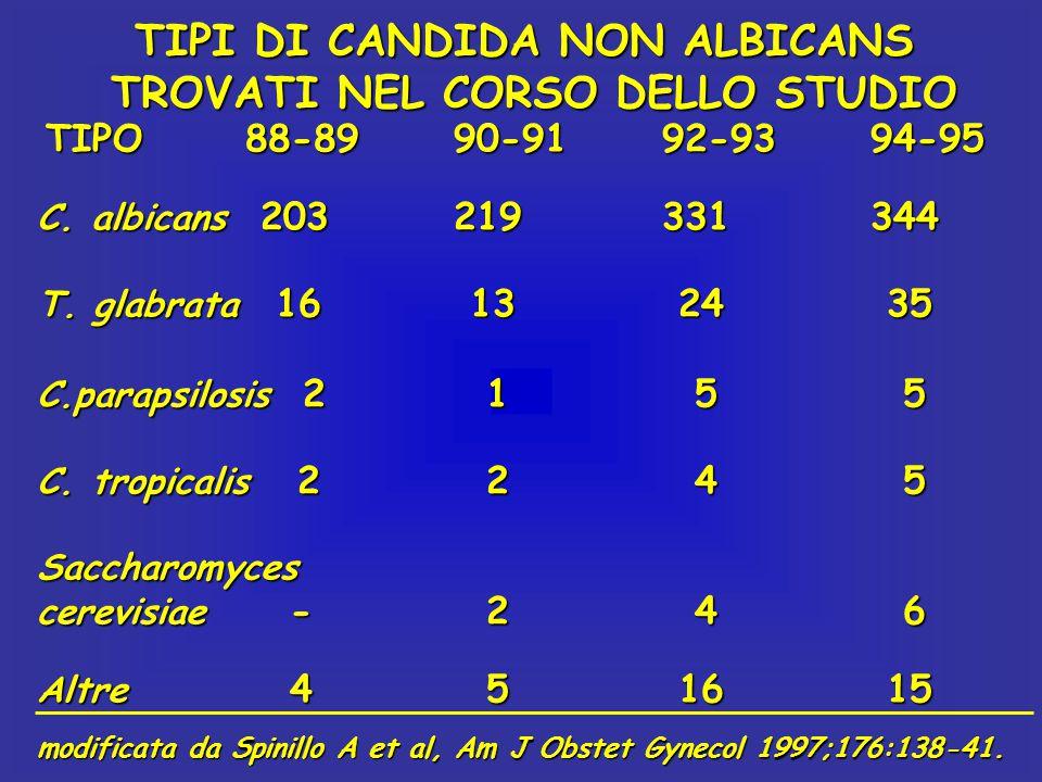 TIPI DI CANDIDA NON ALBICANS TROVATI NEL CORSO DELLO STUDIO