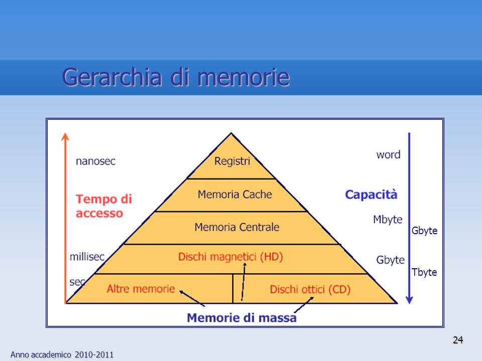 Gerarchia di memorie Tbyte Gbyte