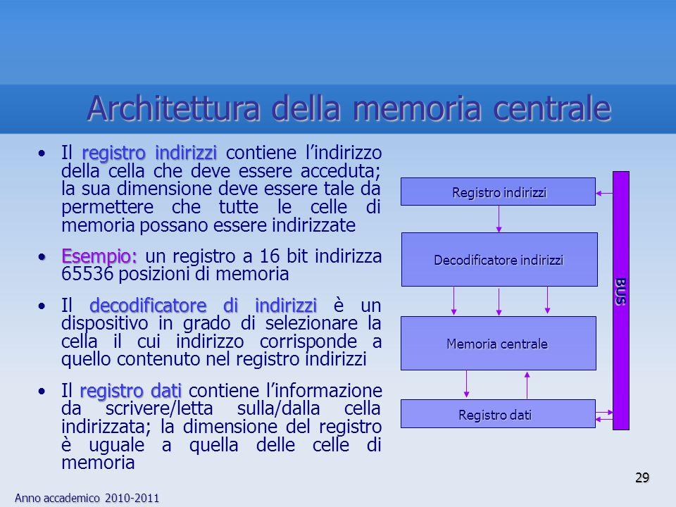 Architettura della memoria centrale