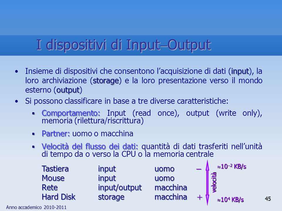 I dispositivi di InputOutput