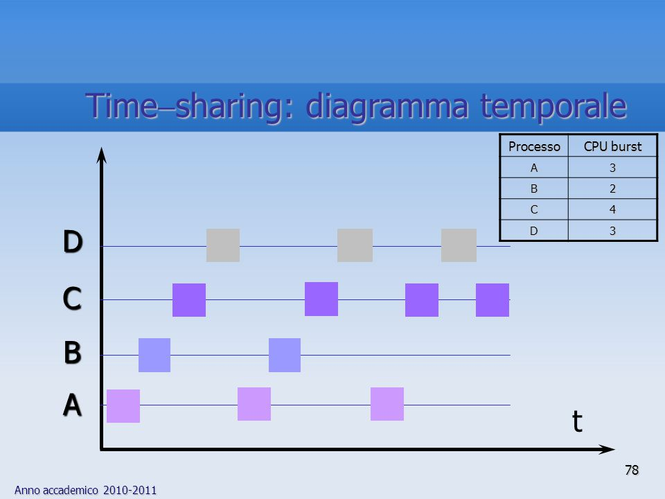 Timesharing: diagramma temporale