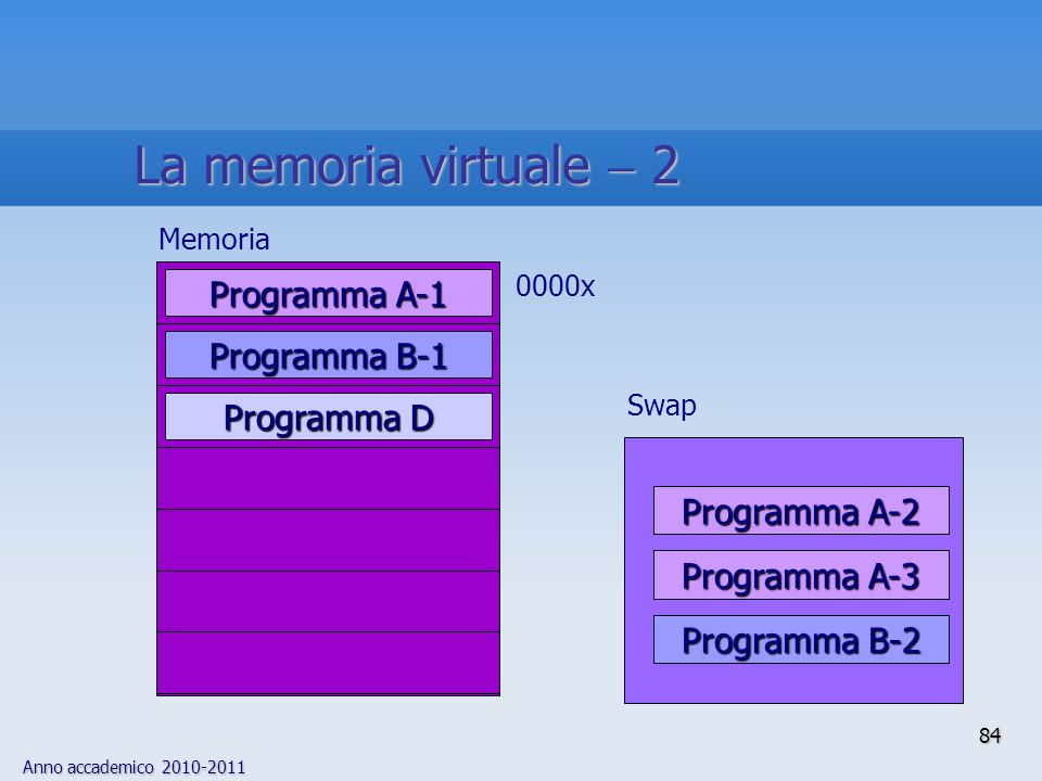 La memoria virtuale  2 Programma A-1 Programma B-1 Programma D