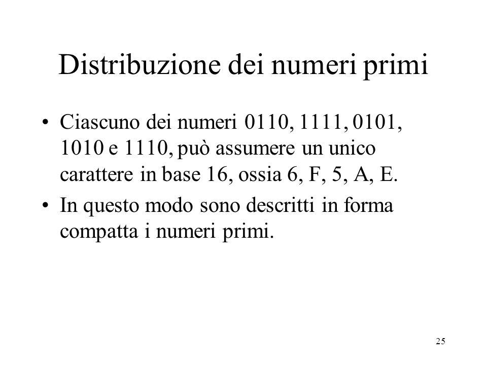Distribuzione dei numeri primi