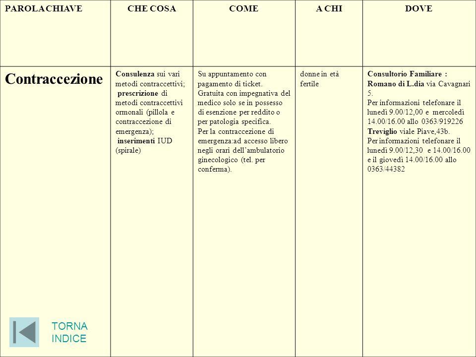 Contraccezione TORNA INDICE PAROLA CHIAVE CHE COSA COME A CHI DOVE