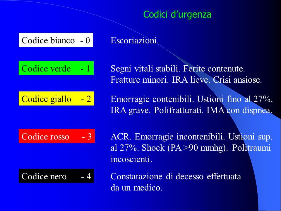 Codici d'urgenza Codice bianco - 0. Escoriazioni. Codice verde - 1. Segni vitali stabili. Ferite contenute.