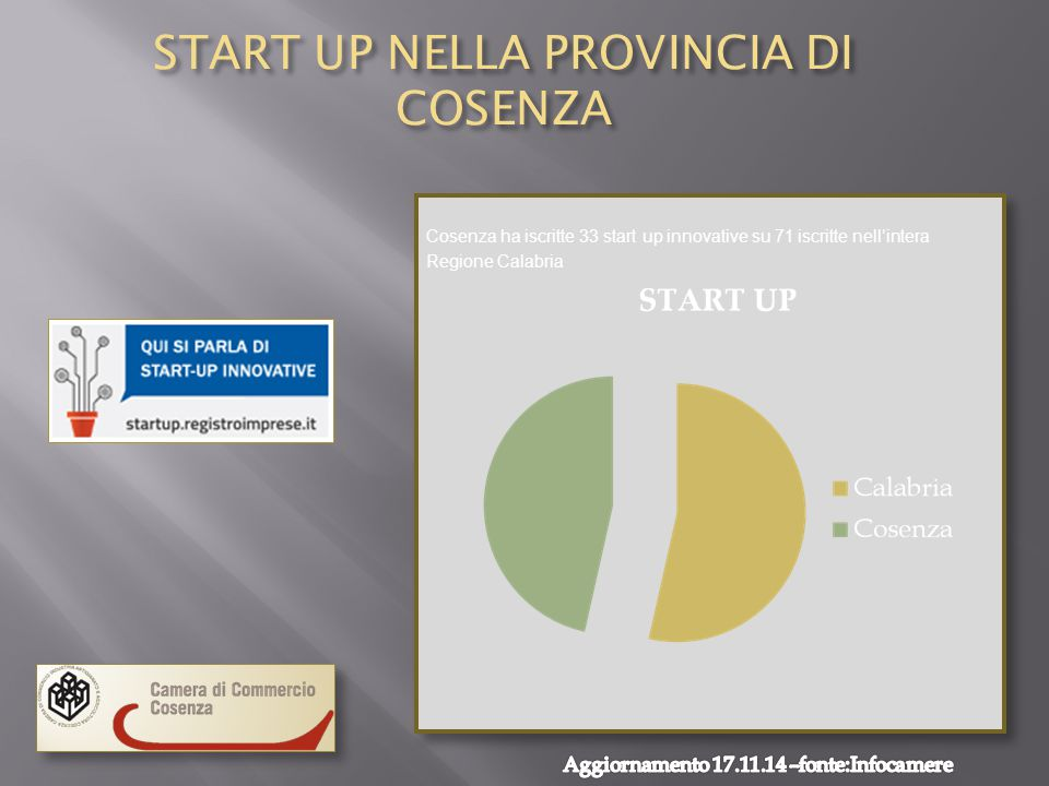 START UP NELLA PROVINCIA DI COSENZA