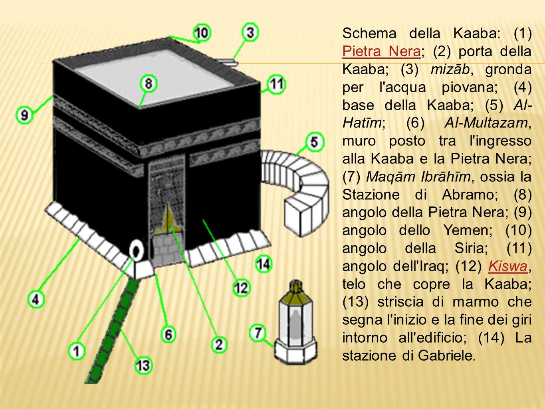 Schema della Kaaba: (1) Pietra Nera; (2) porta della Kaaba; (3) mizāb, gronda per l acqua piovana; (4) base della Kaaba; (5) Al-Hatīm; (6) Al-Multazam, muro posto tra l ingresso alla Kaaba e la Pietra Nera; (7) Maqām Ibrāhīm, ossia la Stazione di Abramo; (8) angolo della Pietra Nera; (9) angolo dello Yemen; (10) angolo della Siria; (11) angolo dell Iraq; (12) Kiswa, telo che copre la Kaaba; (13) striscia di marmo che segna l inizio e la fine dei giri intorno all edificio; (14) La stazione di Gabriele.