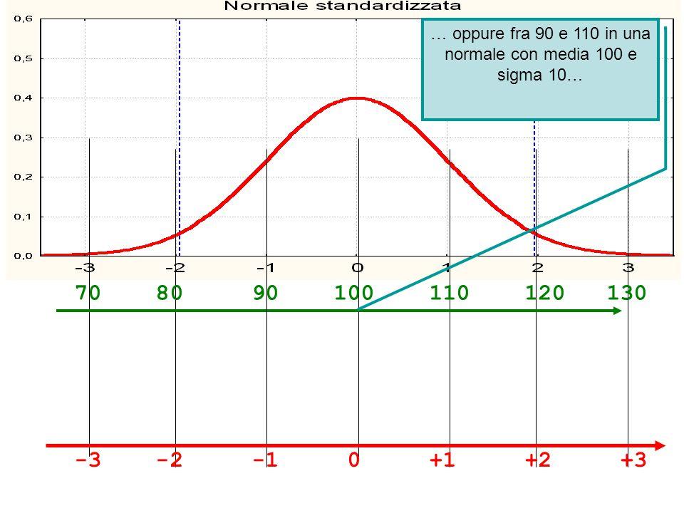 … oppure fra 90 e 110 in una normale con media 100 e sigma 10…