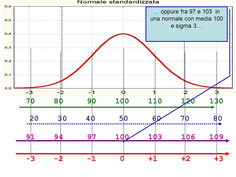 … oppure fra 97 e 103 in una normale con media 100 e sigma 3…