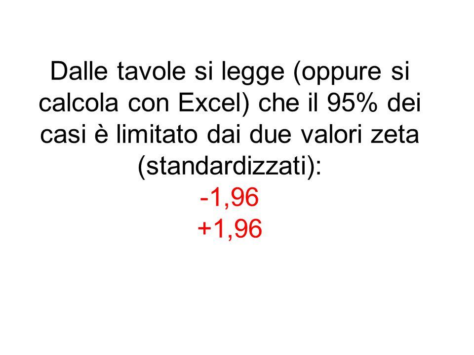 Dalle tavole si legge (oppure si calcola con Excel) che il 95% dei casi è limitato dai due valori zeta (standardizzati): -1,96 +1,96
