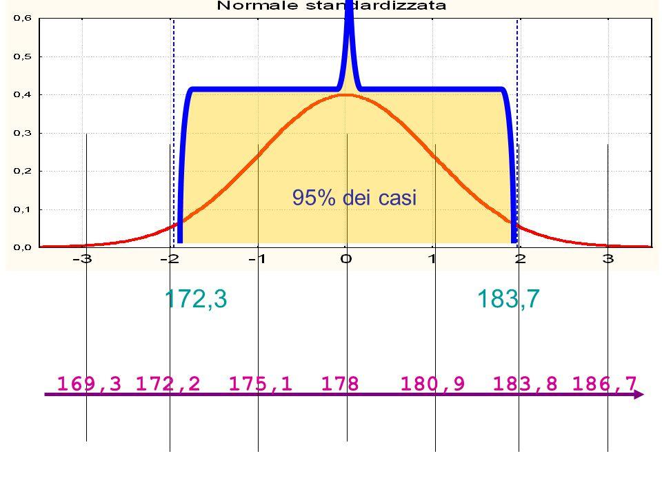 95% dei casi 172,3 183,7 169,3 172,2 175,1 178 180,9 183,8 186,7