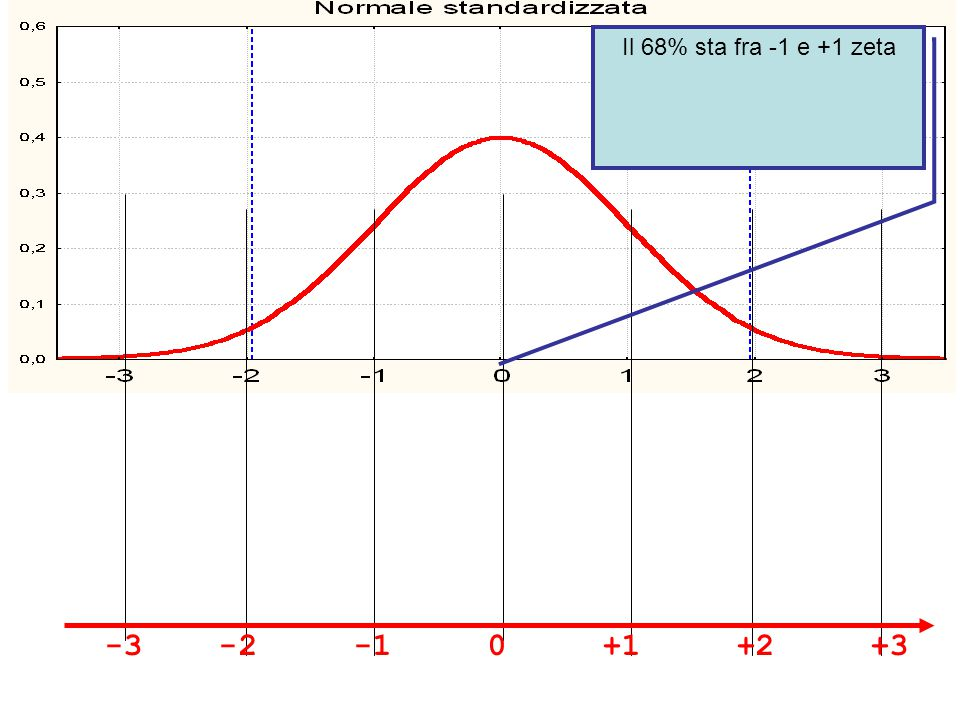 Il 68% sta fra -1 e +1 zeta -3 -2 -1 0 +1 +2 +3