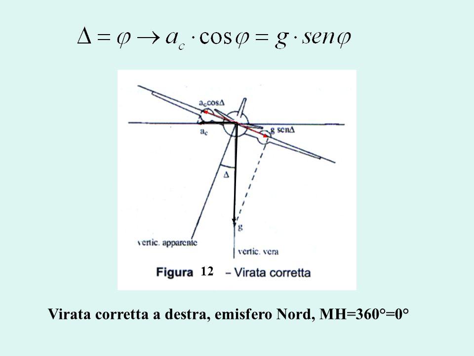 Virata corretta a destra, emisfero Nord, MH=360°=0°