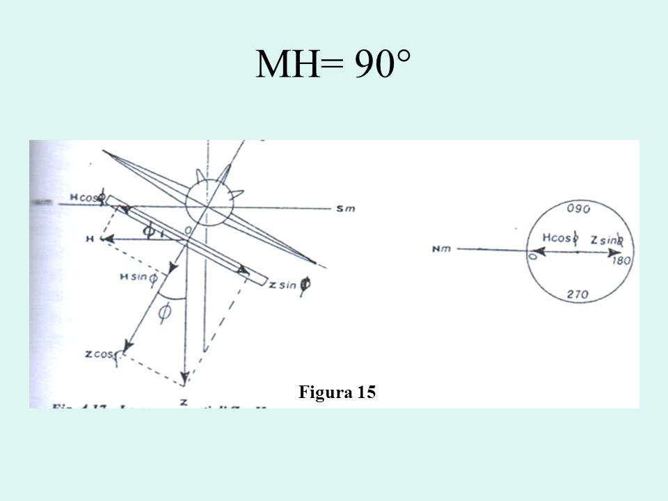 MH= 90° Figura 15