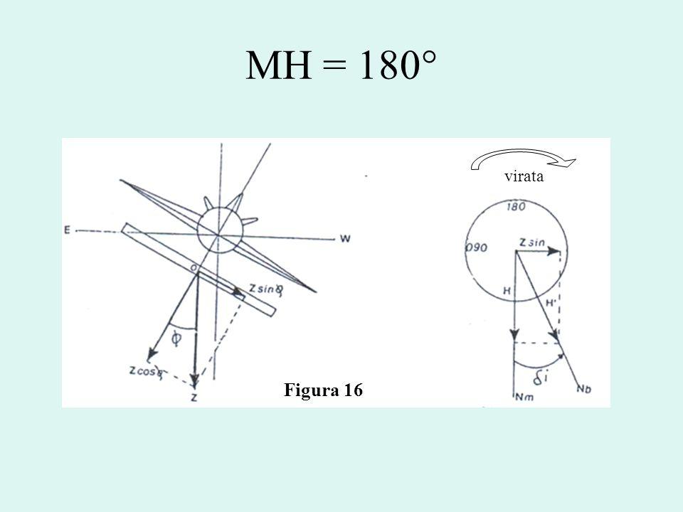 MH = 180° virata Figura 16