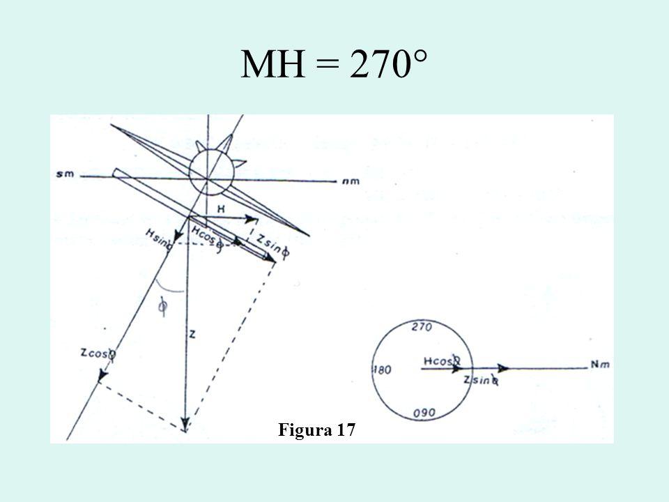 MH = 270° Figura 17