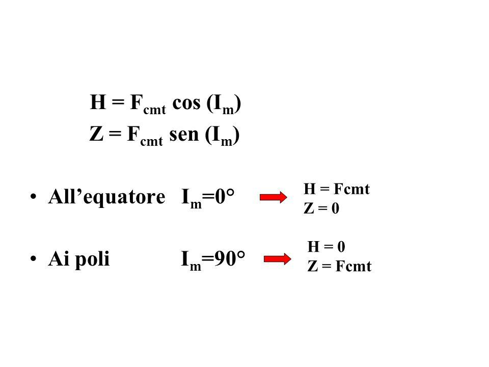H = Fcmt cos (Im) Z = Fcmt sen (Im) All'equatore Im=0° Ai poli Im=90°