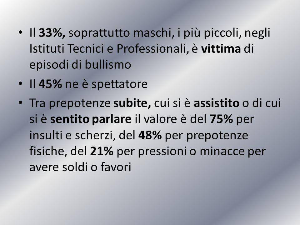 Il 33%, soprattutto maschi, i più piccoli, negli Istituti Tecnici e Professionali, è vittima di episodi di bullismo