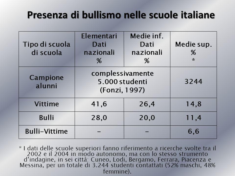 Presenza di bullismo nelle scuole italiane