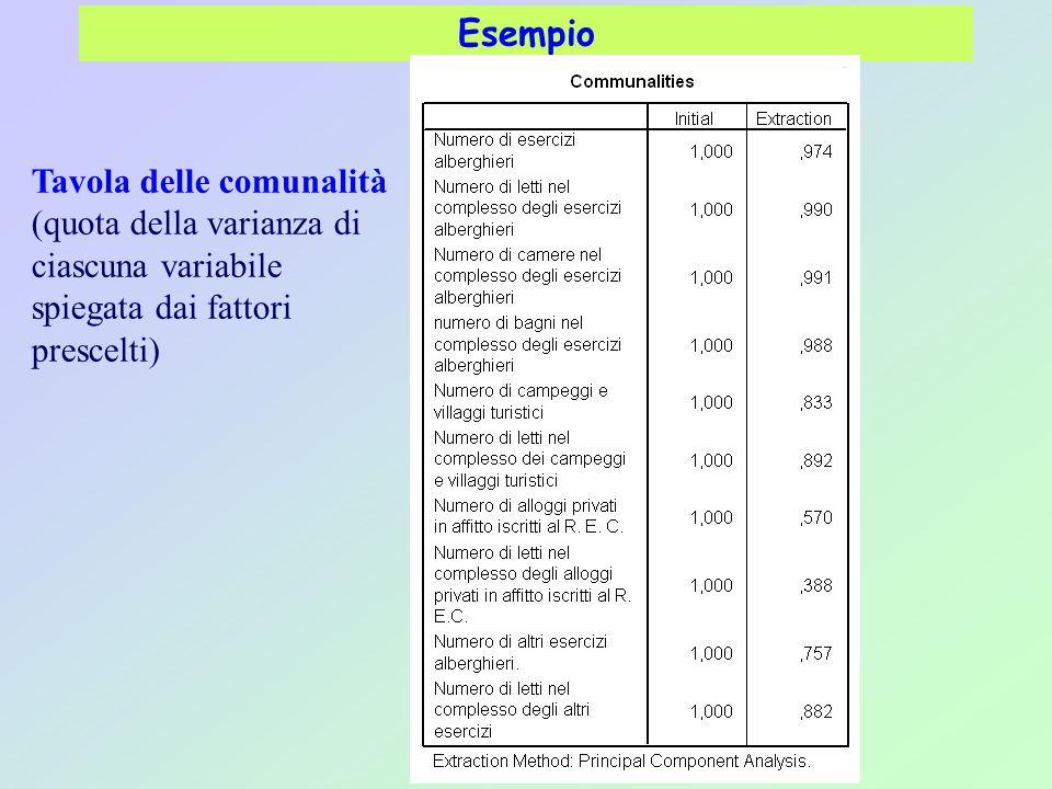 Esempio Tavola delle comunalità (quota della varianza di ciascuna variabile spiegata dai fattori prescelti)