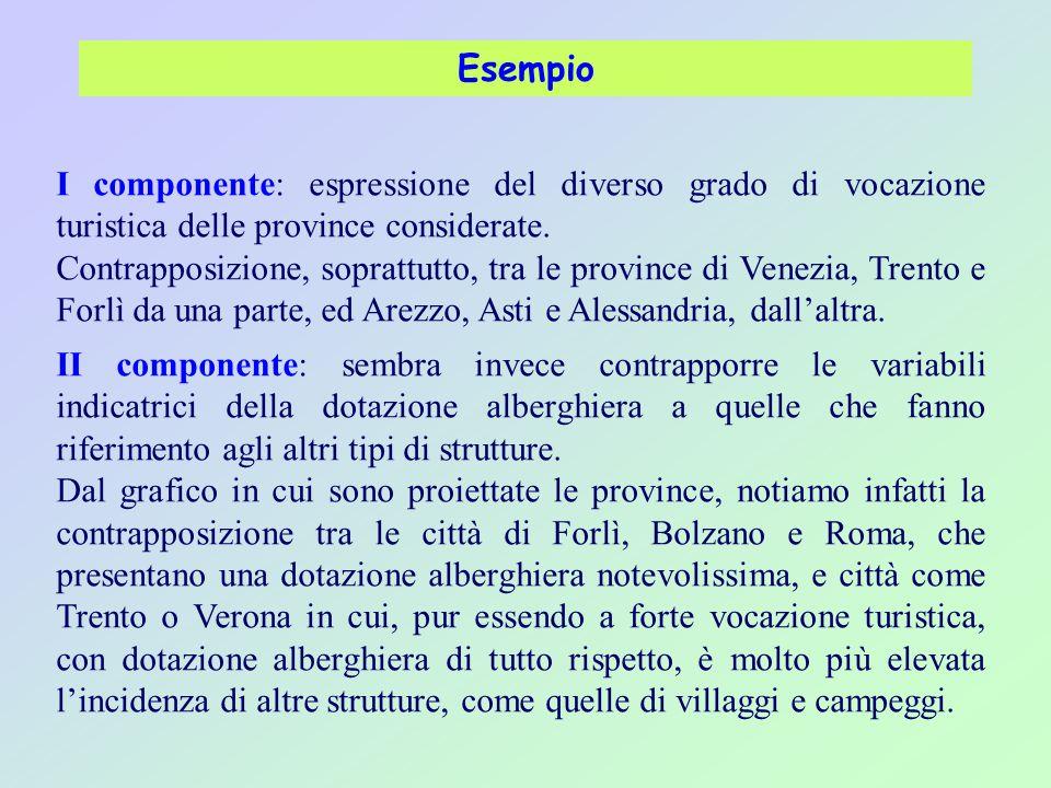 Esempio I componente: espressione del diverso grado di vocazione turistica delle province considerate.