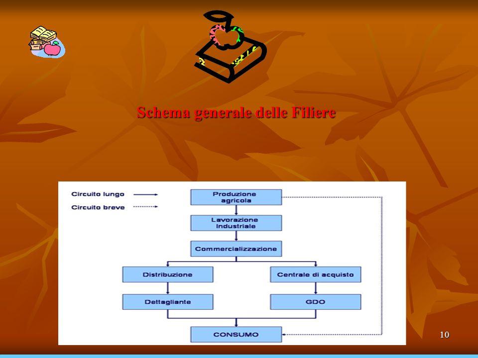 Schema generale delle Filiere